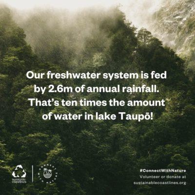 Fresh water_Fact_annual rainfall